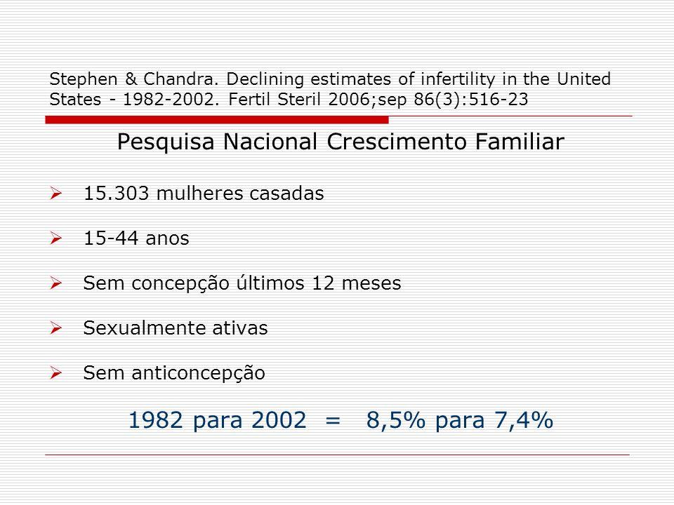 CDC Oct 5, 2006 Kuhoung & Barbieri.Etiology of female infertility.