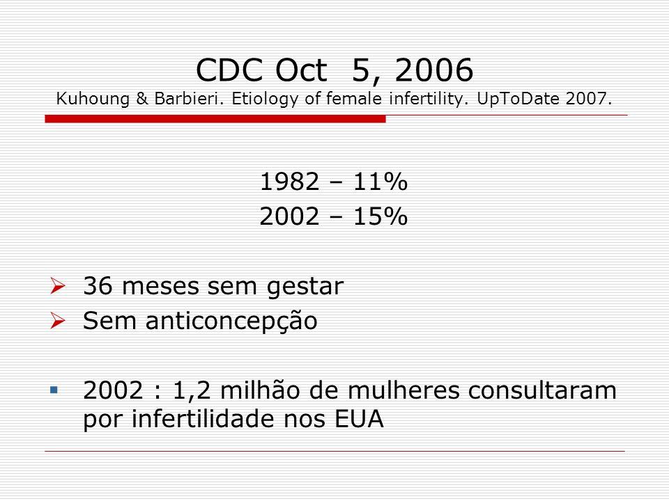 OMS 1992 Etiologia de 8.550 casais inférteis Países desenvolvidos Fator feminino ………………..