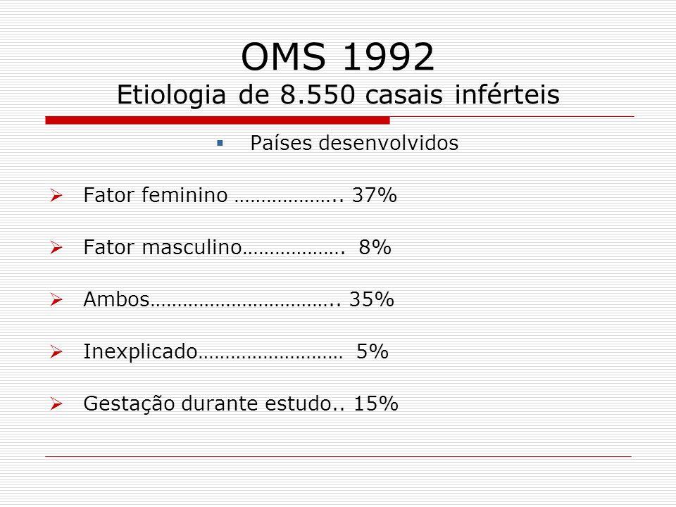 OMS 1992 Etiologia de 8.550 casais inférteis Países desenvolvidos Fator feminino ……………….. 37% Fator masculino………………. 8% Ambos…………………………….. 35% Inexpli