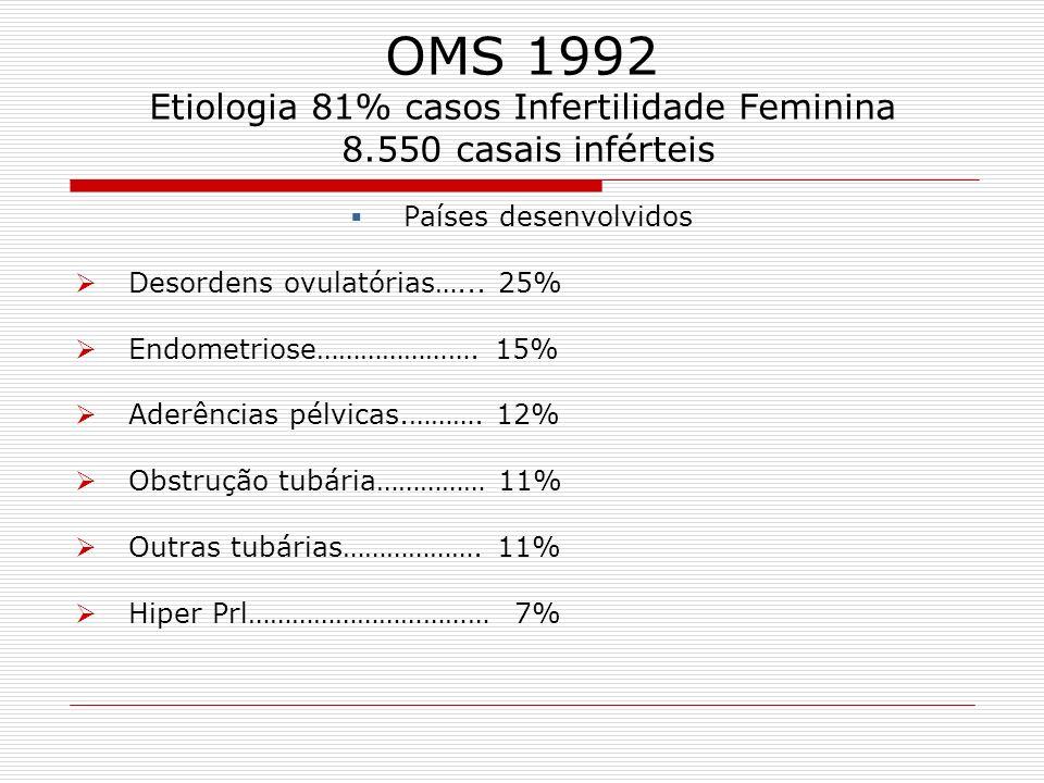 OMS 1992 Etiologia 81% casos Infertilidade Feminina 8.550 casais inférteis Países desenvolvidos Desordens ovulatórias…... 25% Endometriose…………………. 15%