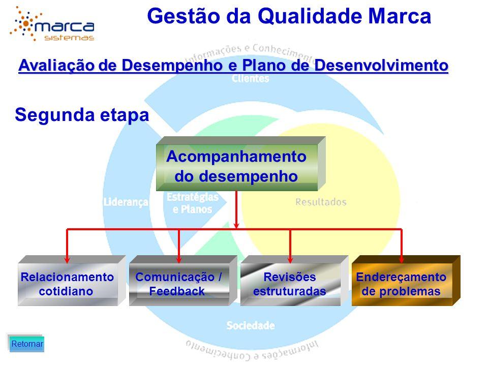 Gestão da Qualidade Marca Avaliação de Desempenho e Plano de Desenvolvimento Segunda etapa Acompanhamento do desempenho Relacionamento cotidiano Ender