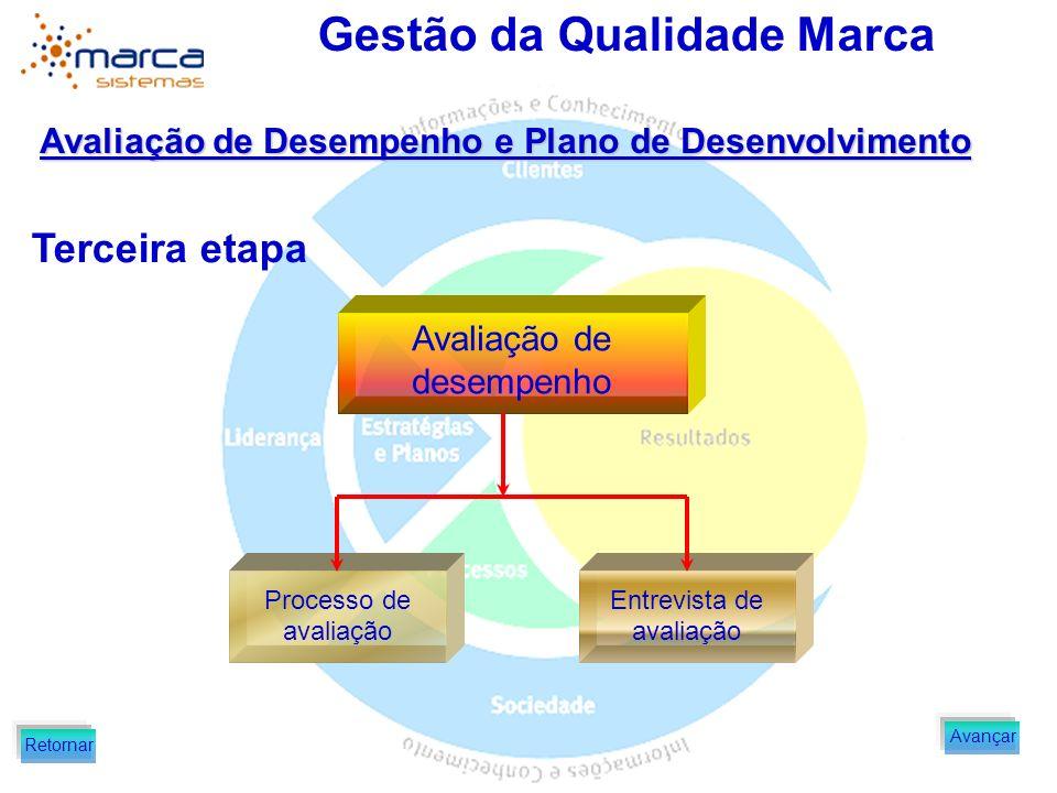 Gestão da Qualidade Marca Avaliação de Desempenho e Plano de Desenvolvimento Terceira etapa Avaliação de desempenho Processo de avaliação Entrevista d