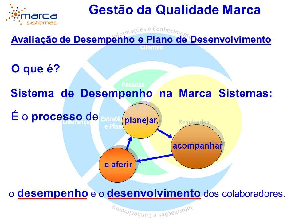 Gestão da Qualidade Marca O que é? Avaliação de Desempenho e Plano de Desenvolvimento É o processo de o desempenho e o desenvolvimento dos colaborador