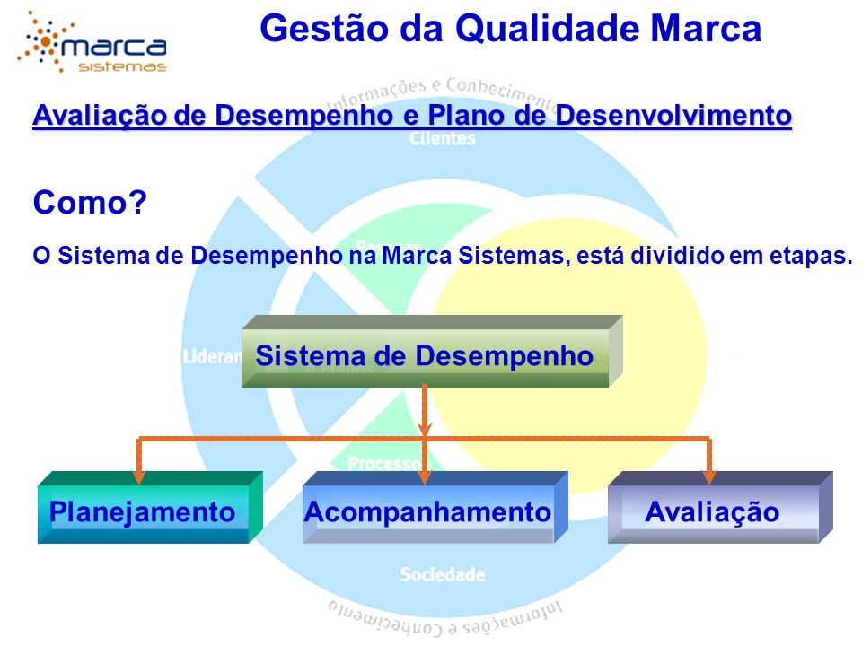 Gestão da Qualidade Marca Avaliação de Desempenho e Plano de Desenvolvimento Detalhamento do Formulário Geral III – Fatores de Desempenho Competência Técnica / Conhecimento do Trabalho; Qualidade; Produtividade; Confiança / Confiabilidade; Trabalho em Equipe; Julgamento; Satisfação do Cliente; Iniciativa; Ambiente de Trabalho e Segurança; Flexibilidade; Planejamento e Organização.