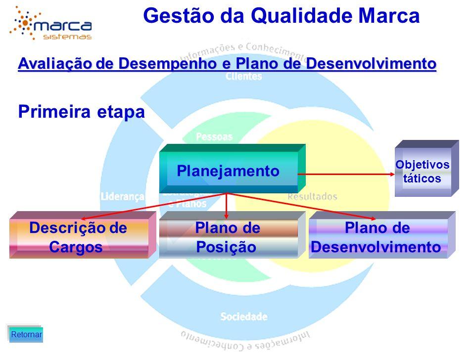 Gestão da Qualidade Marca Avaliação de Desempenho e Plano de Desenvolvimento Primeira etapa Planejamento Descrição de Cargos Plano de Posição Plano de