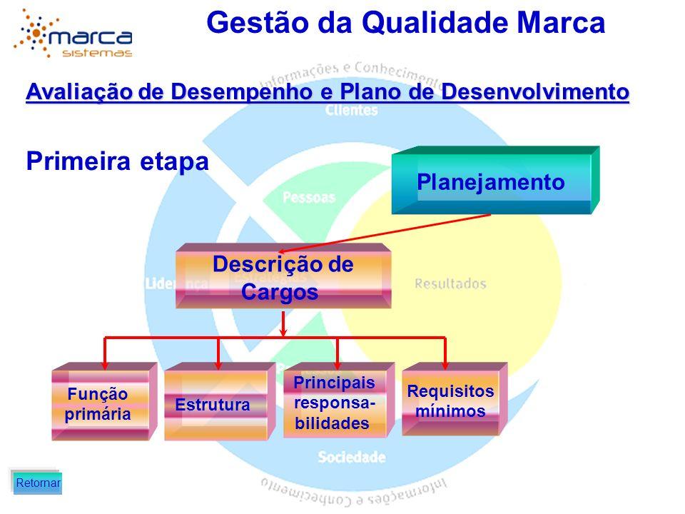 Gestão da Qualidade Marca Avaliação de Desempenho e Plano de Desenvolvimento Primeira etapa Plano de Posição Propósito Principais responsa- bilidades Medidas de desempenho Planejamento Retornar
