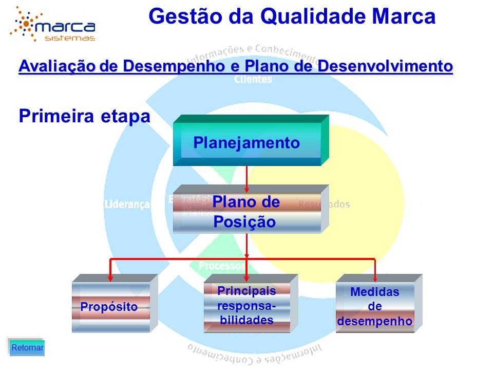 Gestão da Qualidade Marca Avaliação de Desempenho e Plano de Desenvolvimento Primeira etapa Plano de Desenvolvimento Objetivos Plano de ação Medidas Planejamento Retornar