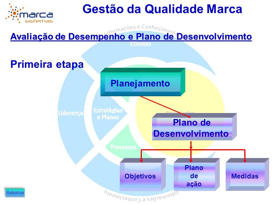Gestão da Qualidade Marca Avaliação de Desempenho e Plano de Desenvolvimento Primeira etapa Objetivos táticos Planejamento Retornar