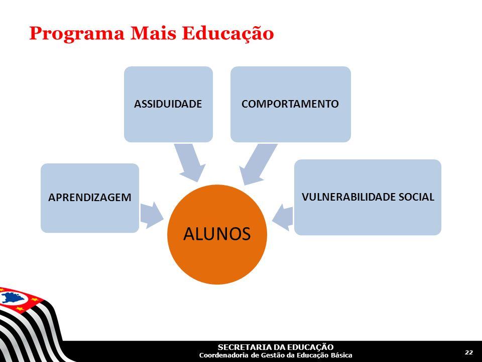 SECRETARIA DA EDUCAÇÃO Coordenadoria de Gestão da Educação Básica Programa Mais Educação 22 ALUNOS APRENDIZAGEM ASSIDUIDADECOMPORTAMENTOVULNERABILIDAD