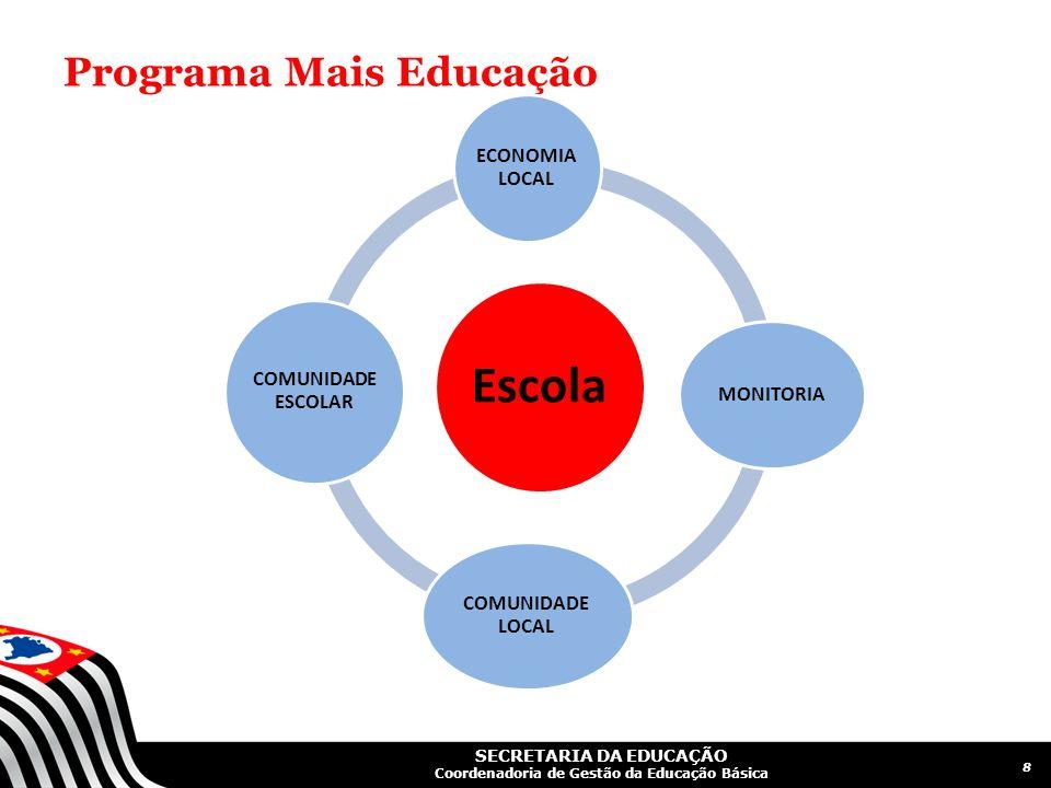 SECRETARIA DA EDUCAÇÃO Coordenadoria de Gestão da Educação Básica Programa Mais Educação Escola ECONOMIA LOCAL MONITORIA COMUNIDADE LOCAL COMUNIDADE E