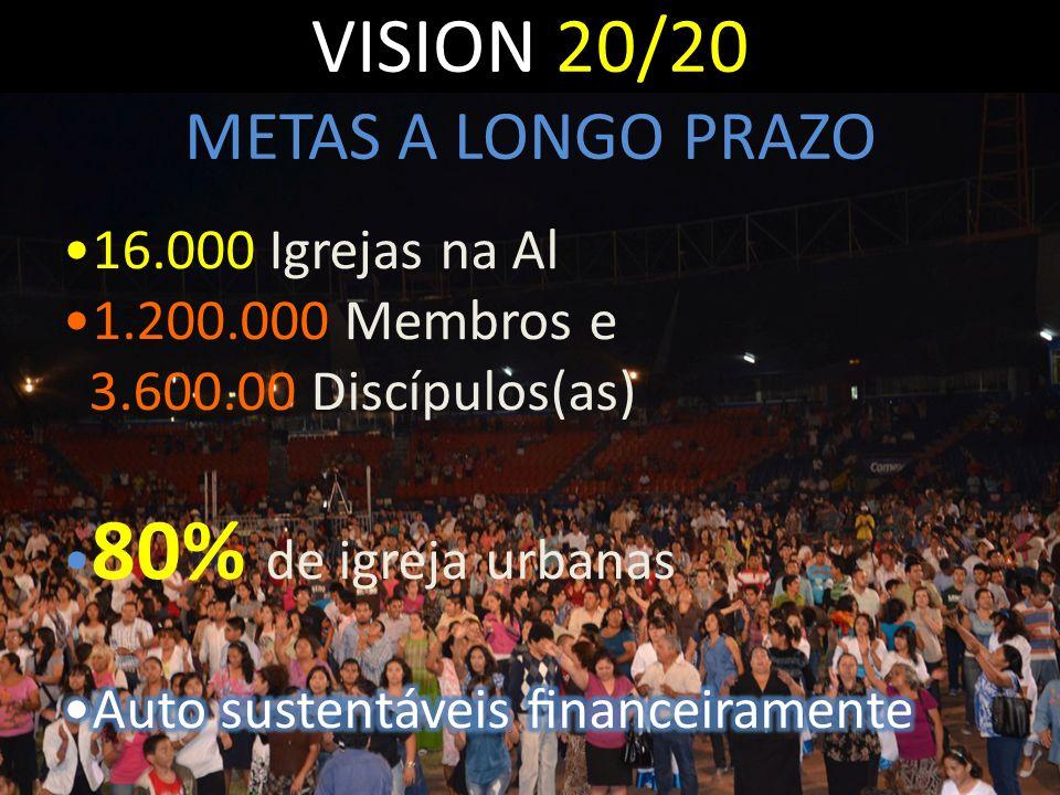 VISION 20/20 METAS A LONGO PRAZO