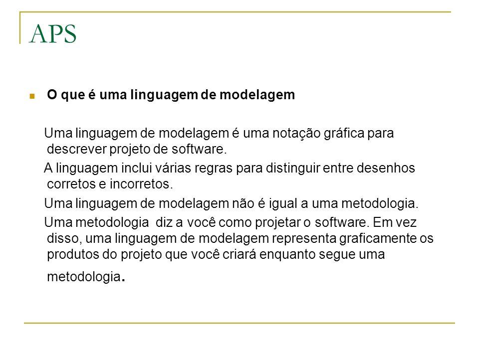 APS O que é uma linguagem de modelagem Uma linguagem de modelagem é uma notação gráfica para descrever projeto de software. A linguagem inclui várias