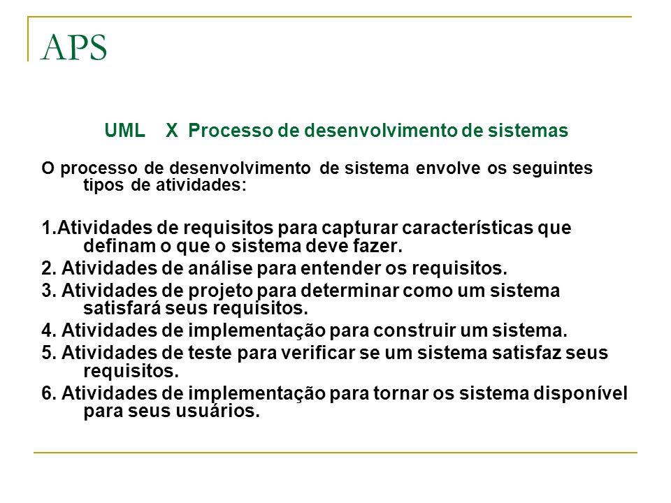 APS Os diagramas da UML A UML na sua versão 1.4 consiste de nove diagramas interdependentes, cada um relativo a uma certa visão de um sistema: Casos de uso Classes Seqüência Colaboração Atividades Estados Pacotes Componentes Implantação