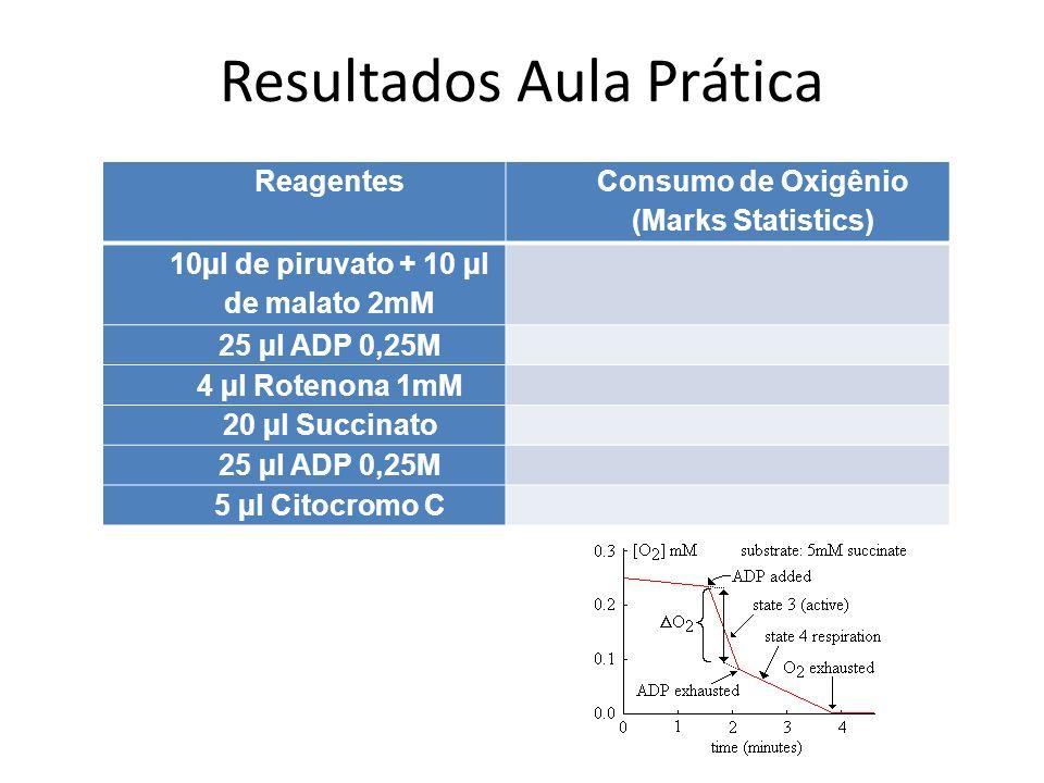 Reagentes Consumo de Oxigênio (Marks Statistics) 10µl de piruvato + 10 µl de malato 2mM 25 µl ADP 0,25M 4 µl Rotenona 1mM 20 µl Succinato 25 µl ADP 0,