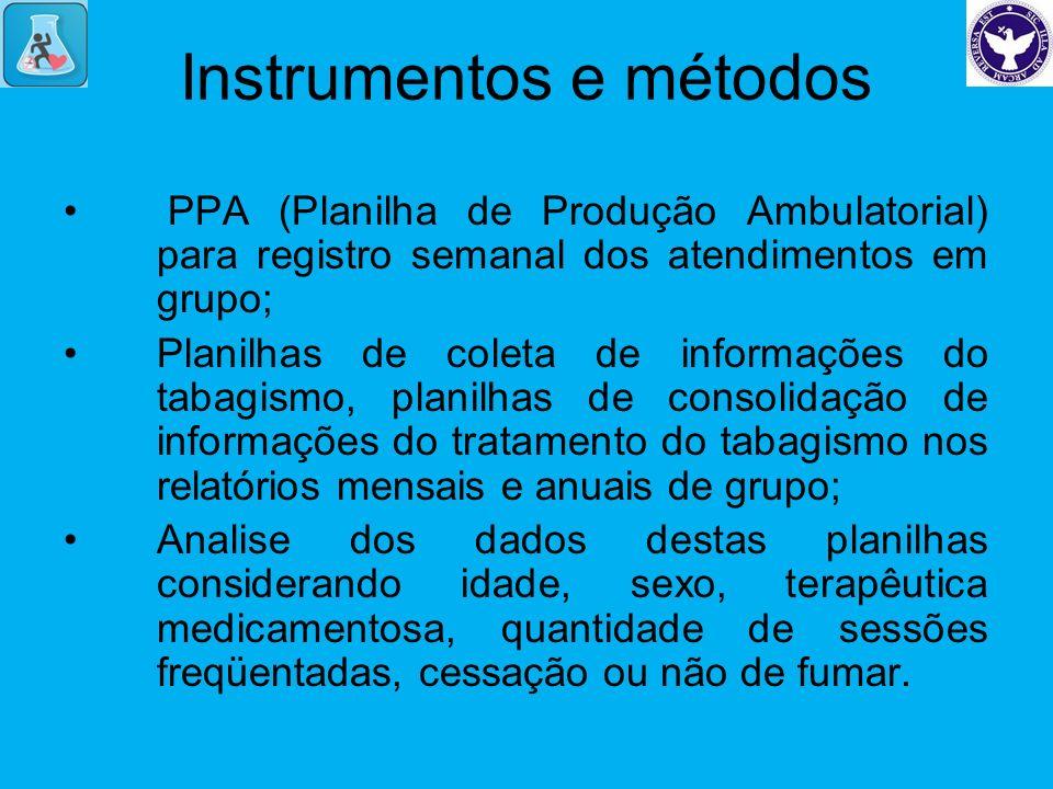 Instrumentos e métodos PPA (Planilha de Produção Ambulatorial) para registro semanal dos atendimentos em grupo; Planilhas de coleta de informações do