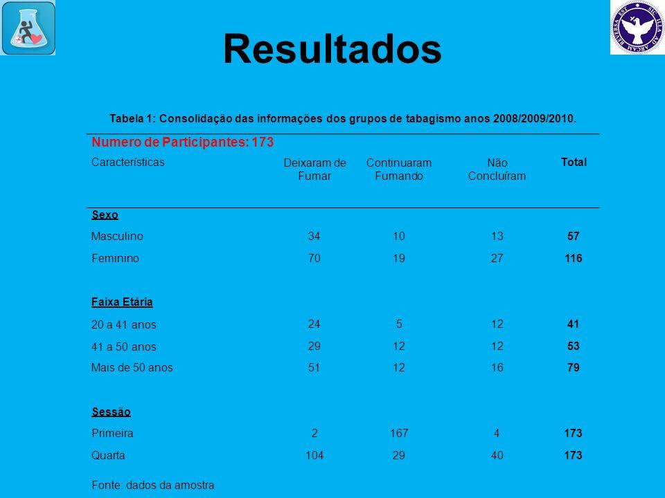 Resultados Tabela 1: Consolidação das informações dos grupos de tabagismo anos 2008/2009/2010. Fonte: dados da amostra Numero de Participantes: 173 Ca