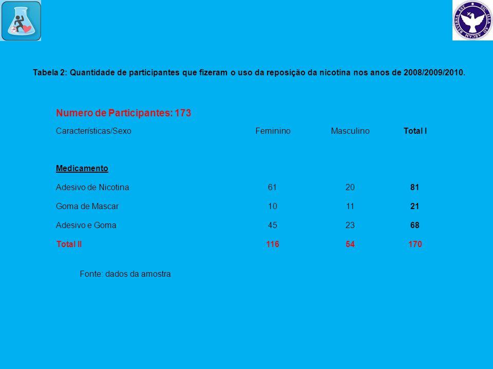 Tabela 2: Quantidade de participantes que fizeram o uso da reposição da nicotina nos anos de 2008/2009/2010. Fonte: dados da amostra Numero de Partici