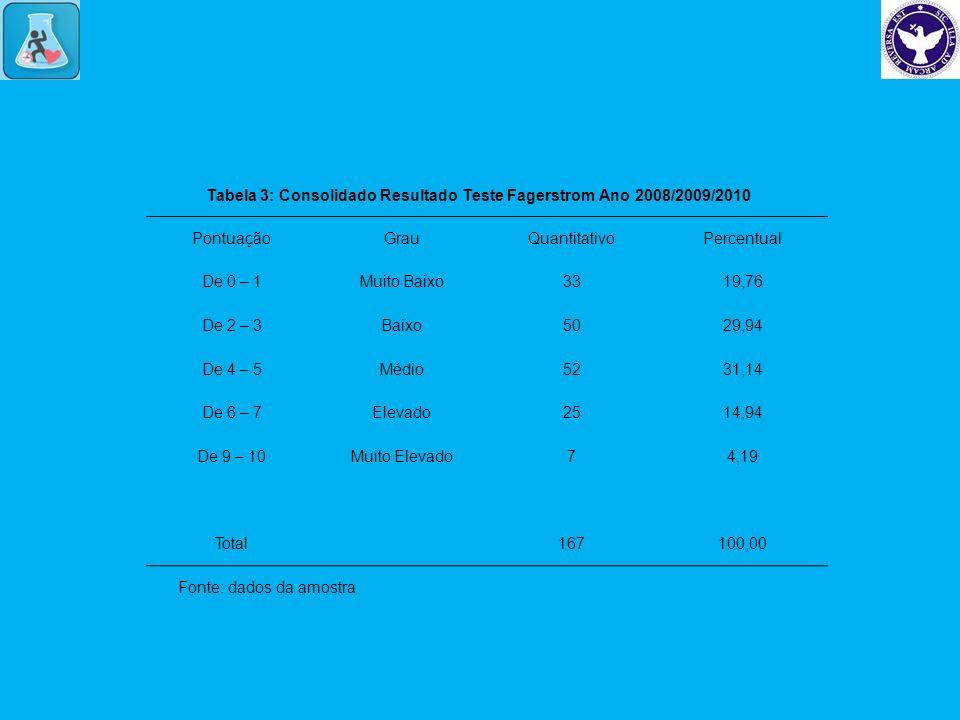 PontuaçãoGrauQuantitativoPercentual De 0 – 1Muito Baixo3319,76 De 2 – 3Baixo5029,94 De 4 – 5Médio5231,14 De 6 – 7Elevado2514,94 De 9 – 10Muito Elevado