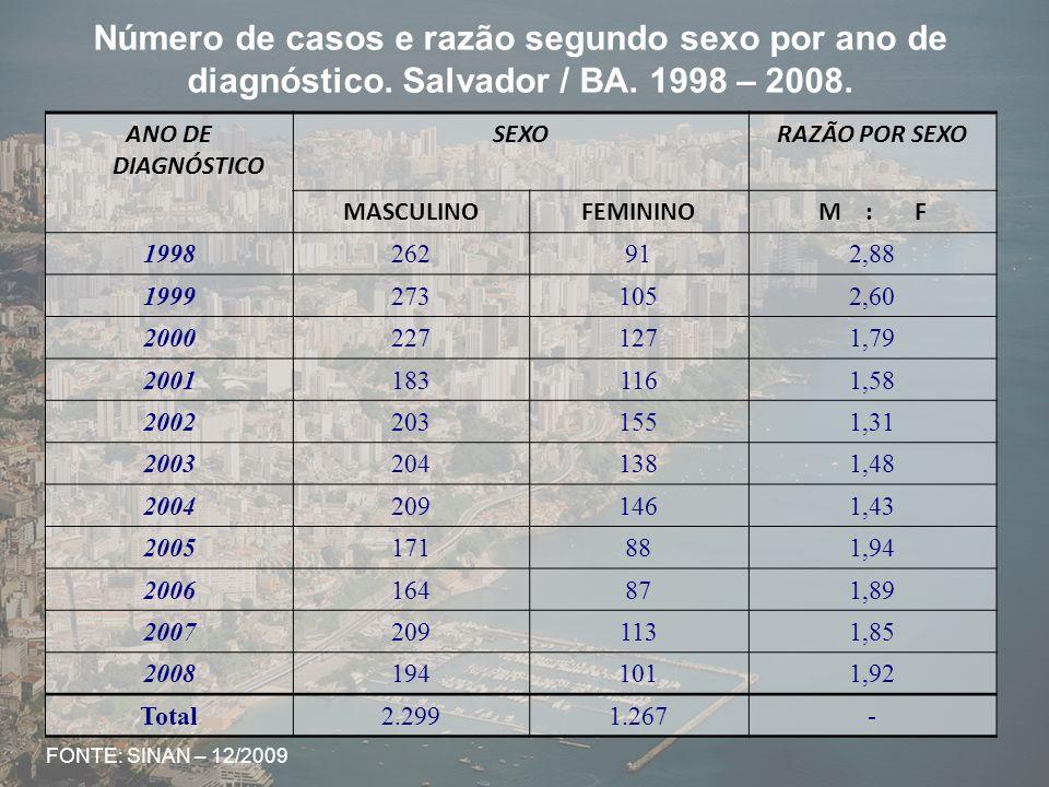 Taxa de incidência (por 100.000 hab.) de aids, segundo sexo por ano de diagnóstico.