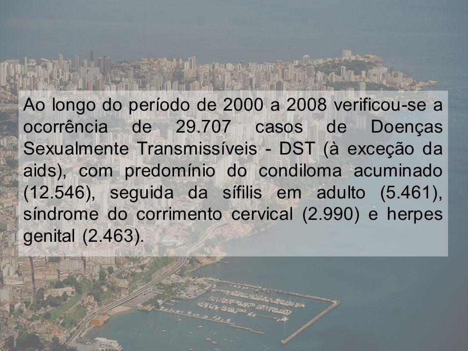 Gráfico 1 – Taxas de incidência (por 100.000 hab.) de DST.