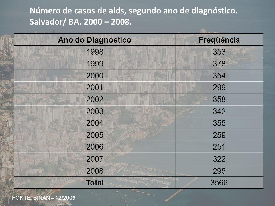 Taxa de incidência (por 100.000 hab.) de aids, segundo ano de diagnóstico.
