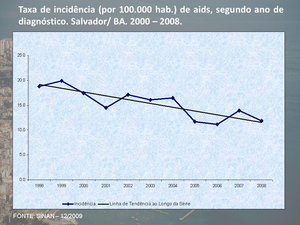 Verificou-se ao longo do período (1998-2008) o predomínio do sexo masculino tanto em número de casos (2.299), quanto em relação às taxas de incidência.