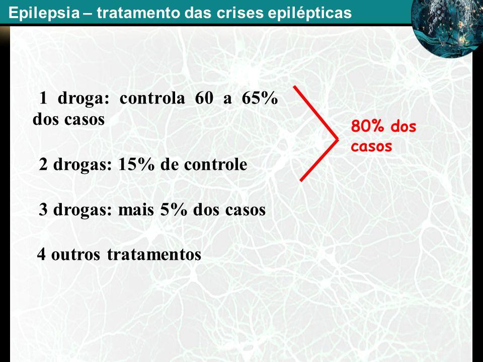 -1 droga: controla 60 a 65% dos casos -2 drogas: 15% de controle -3 drogas: mais 5% dos casos 4 outros tratamentos Epilepsia – tratamento das crises e