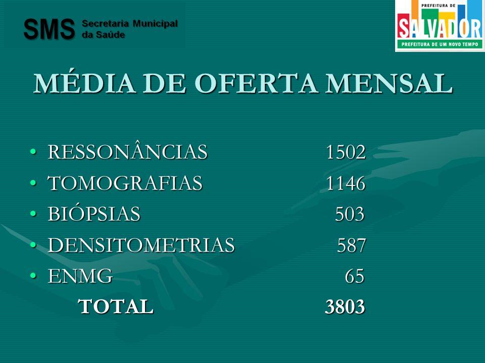 MÉDIA DE OFERTA MENSAL RESSONÂNCIAS 1502RESSONÂNCIAS 1502 TOMOGRAFIAS 1146TOMOGRAFIAS 1146 BIÓPSIAS 503BIÓPSIAS 503 DENSITOMETRIAS 587DENSITOMETRIAS 5