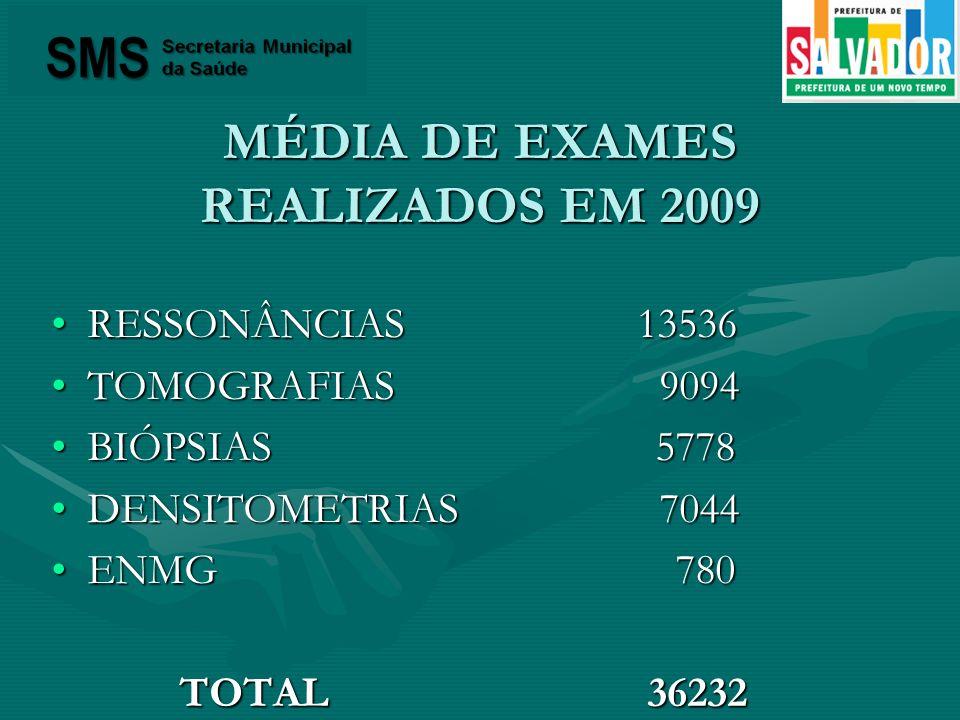 MÉDIA DE EXAMES REALIZADOS EM 2009 RESSONÂNCIAS 13536RESSONÂNCIAS 13536 TOMOGRAFIAS 9094TOMOGRAFIAS 9094 BIÓPSIAS 5778BIÓPSIAS 5778 DENSITOMETRIAS 704