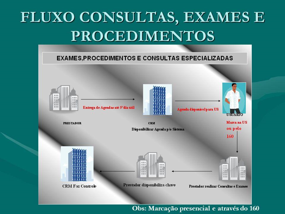 FLUXO CONSULTAS, EXAMES E PROCEDIMENTOS Obs: Marcação presencial e através do 160