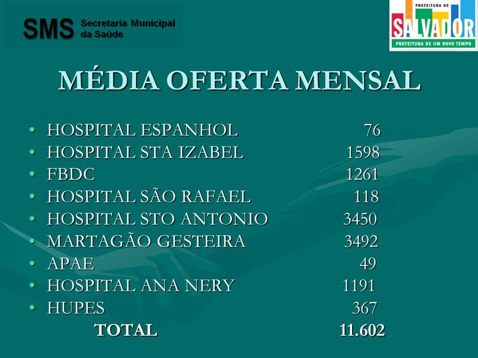 MÉDIA OFERTA MENSAL HOSPITAL ESPANHOL 76HOSPITAL ESPANHOL 76 HOSPITAL STA IZABEL 1598HOSPITAL STA IZABEL 1598 FBDC 1261FBDC 1261 HOSPITAL SÃO RAFAEL 1