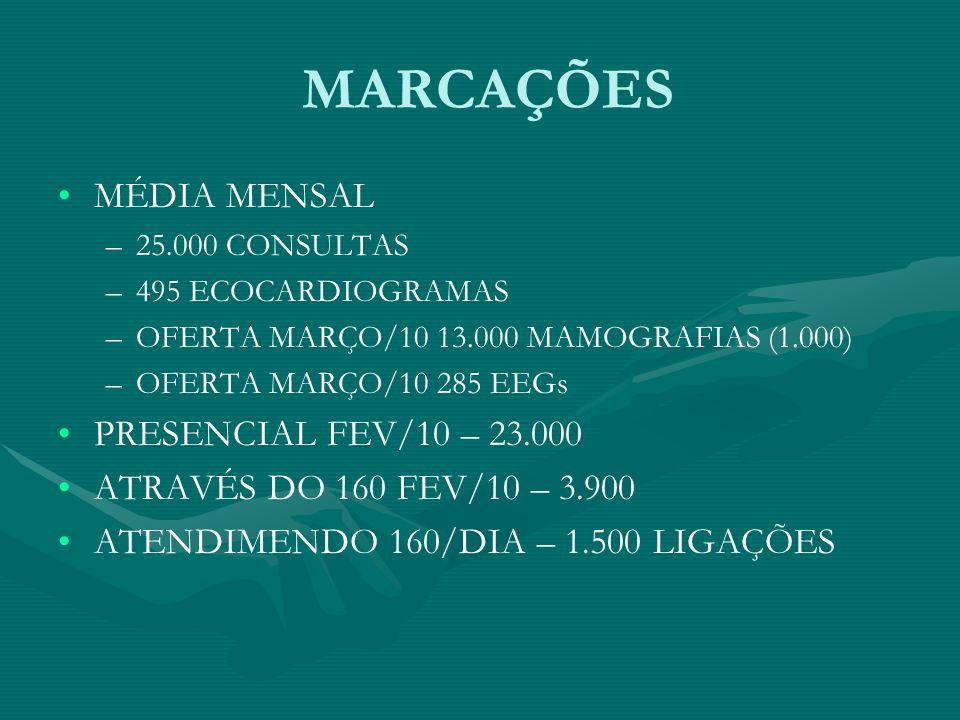 MARCAÇÕES MÉDIA MENSAL – –25.000 CONSULTAS – –495 ECOCARDIOGRAMAS – –OFERTA MARÇO/10 13.000 MAMOGRAFIAS (1.000) – –OFERTA MARÇO/10 285 EEGs PRESENCIAL