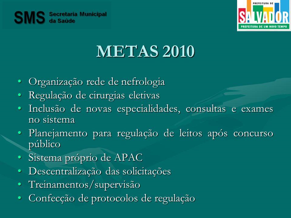 METAS 2010 Organização rede de nefrologiaOrganização rede de nefrologia Regulação de cirurgias eletivasRegulação de cirurgias eletivas Inclusão de nov