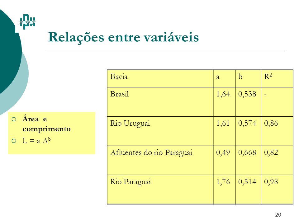 20 Relações entre variáveis Área e comprimento L = a A b BaciaabR2R2 Brasil1,640,538- Rio Uruguai1,610,5740,86 Afluentes do rio Paraguai0,490,6680,82