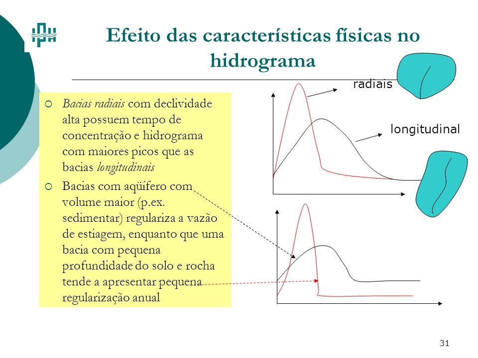 31 Efeito das características físicas no hidrograma Bacias radiais com declividade alta possuem tempo de concentração e hidrograma com maiores picos q