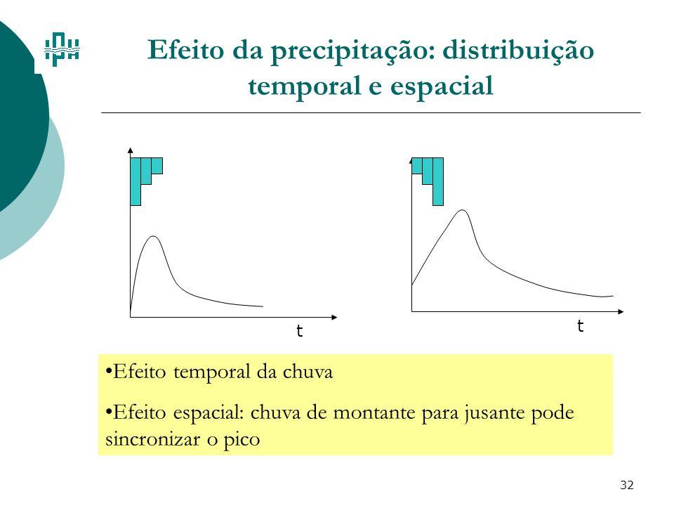 32 Efeito da precipitação: distribuição temporal e espacial t t Efeito temporal da chuva Efeito espacial: chuva de montante para jusante pode sincroni