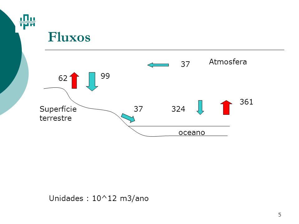 5 Fluxos oceano 361 99 62 32437 Superfície terrestre Unidades : 10^12 m3/ano Atmosfera