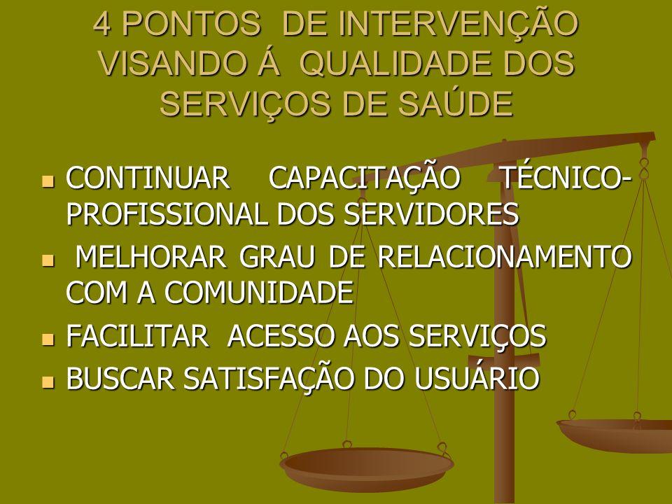 4 PONTOS DE INTERVENÇÃO VISANDO Á QUALIDADE DOS SERVIÇOS DE SAÚDE CONTINUAR CAPACITAÇÃO TÉCNICO- PROFISSIONAL DOS SERVIDORES CONTINUAR CAPACITAÇÃO TÉCNICO- PROFISSIONAL DOS SERVIDORES MELHORAR GRAU DE RELACIONAMENTO COM A COMUNIDADE MELHORAR GRAU DE RELACIONAMENTO COM A COMUNIDADE FACILITAR ACESSO AOS SERVIÇOS FACILITAR ACESSO AOS SERVIÇOS BUSCAR SATISFAÇÃO DO USUÁRIO BUSCAR SATISFAÇÃO DO USUÁRIO