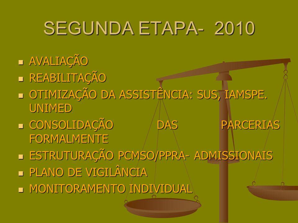 SEGUNDA ETAPA- 2010 AVALIAÇÃO AVALIAÇÃO REABILITAÇÃO REABILITAÇÃO OTIMIZAÇÃO DA ASSISTÊNCIA: SUS, IAMSPE.