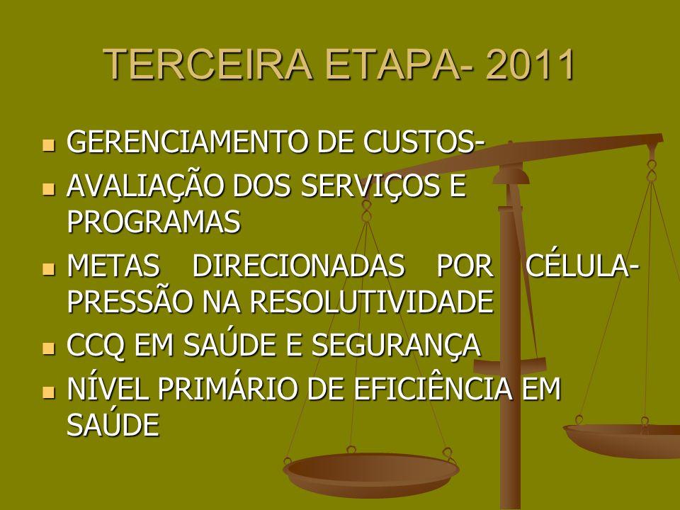 TERCEIRA ETAPA- 2011 GERENCIAMENTO DE CUSTOS- GERENCIAMENTO DE CUSTOS- AVALIAÇÃO DOS SERVIÇOS E PROGRAMAS AVALIAÇÃO DOS SERVIÇOS E PROGRAMAS METAS DIRECIONADAS POR CÉLULA- PRESSÃO NA RESOLUTIVIDADE METAS DIRECIONADAS POR CÉLULA- PRESSÃO NA RESOLUTIVIDADE CCQ EM SAÚDE E SEGURANÇA CCQ EM SAÚDE E SEGURANÇA NÍVEL PRIMÁRIO DE EFICIÊNCIA EM SAÚDE NÍVEL PRIMÁRIO DE EFICIÊNCIA EM SAÚDE