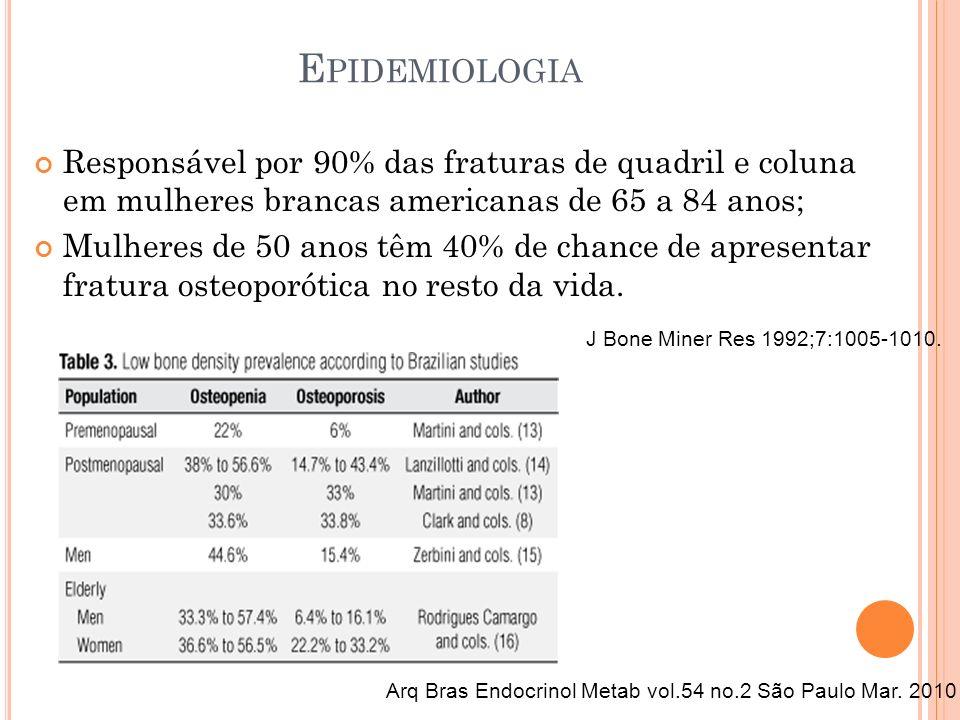 E PIDEMIOLOGIA Responsável por 90% das fraturas de quadril e coluna em mulheres brancas americanas de 65 a 84 anos; Mulheres de 50 anos têm 40% de cha
