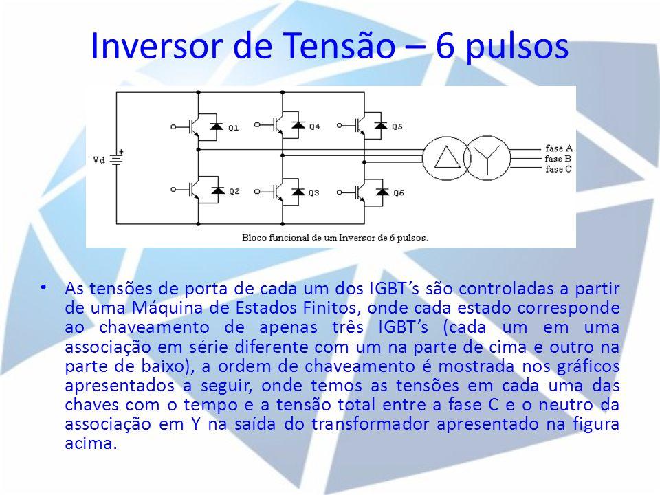 Inversor de Tensão – 6 pulsos As tensões de porta de cada um dos IGBTs são controladas a partir de uma Máquina de Estados Finitos, onde cada estado co
