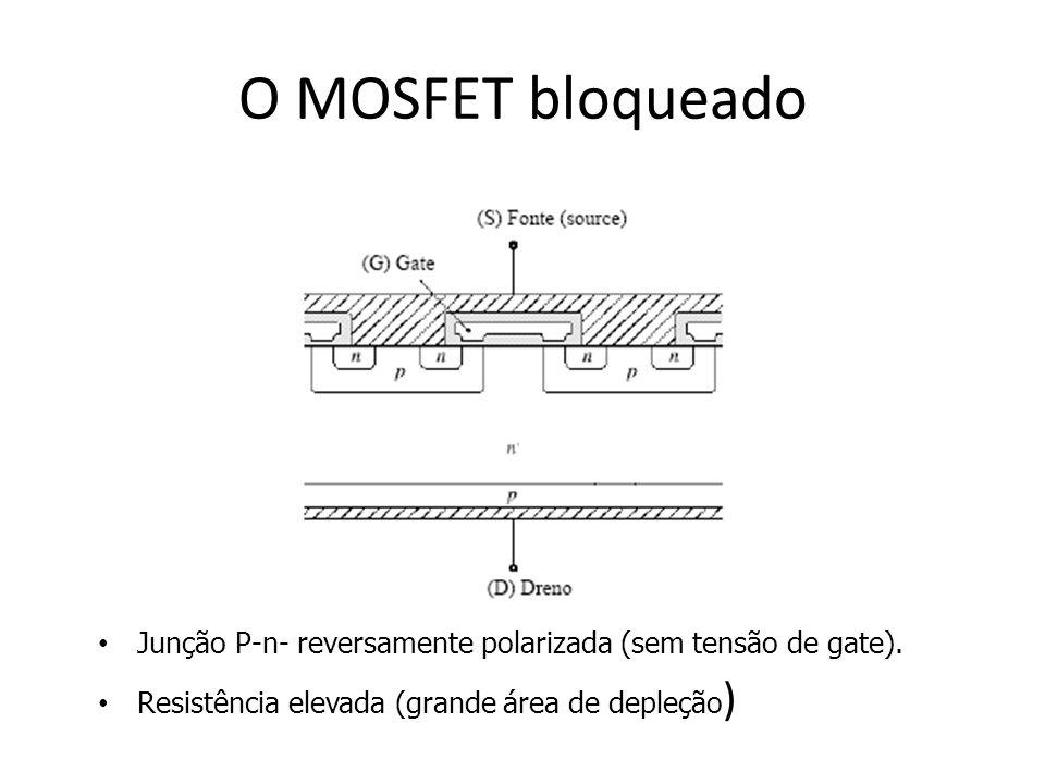 O MOSFET bloqueado Junção P-n- reversamente polarizada (sem tensão de gate). Resistência elevada (grande área de depleção )