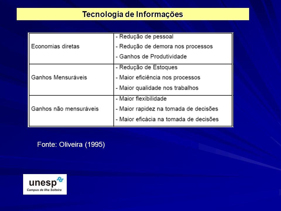 Fonte: Oliveira (1995) Tecnologia de Informações