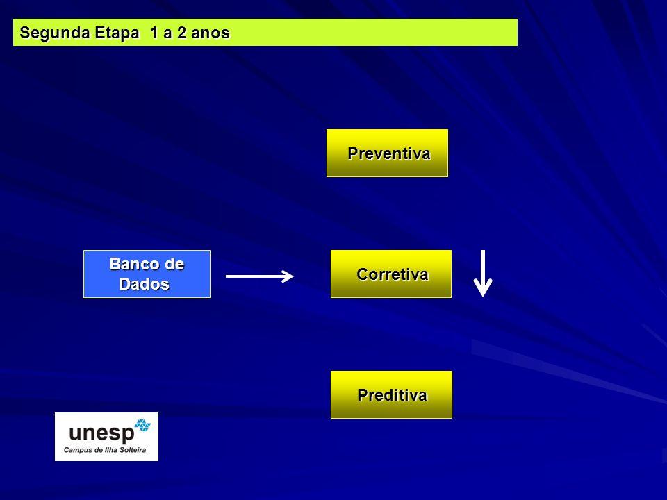 Banco de Dados Banco de Dados Corretiva Segunda Etapa 1 a 2 anos Preventiva Preditiva