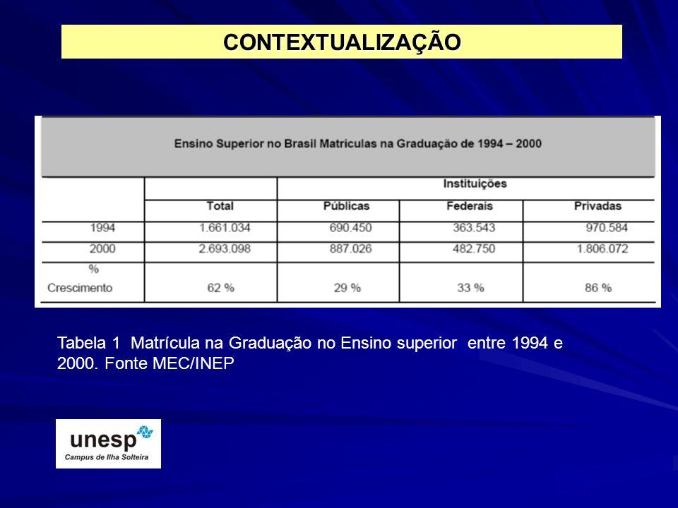 Tabela 1 Matrícula na Graduação no Ensino superior entre 1994 e 2000. Fonte MEC/INEP CONTEXTUALIZAÇÃO