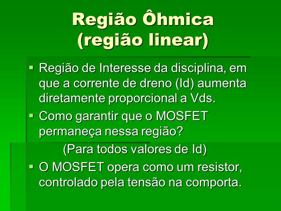 Região Ôhmica (região linear) Região de Interesse da disciplina, em que a corrente de dreno (Id) aumenta diretamente proporcional a Vds. Região de Int