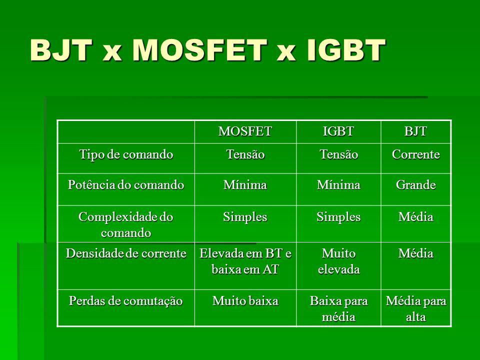 BJT x MOSFET x IGBT MOSFETIGBTBJT Tipo de comando TensãoTensãoCorrente Potência do comando MínimaMínimaGrande Complexidade do comando SimplesSimplesMé