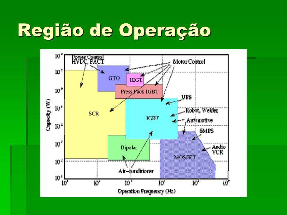 Região Ativa O transistor fica ligado (Amplificador) O transistor fica ligado (Amplificador) A corrente de dreno é relativamente independente da tensão Vds, controlada somente pela tensão Vgs da porta (G).