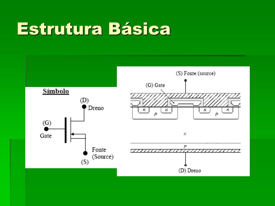 Região Ôhmica (região linear) Região de Interesse da disciplina, em que a corrente de dreno (Id) aumenta diretamente proporcional a Vds.